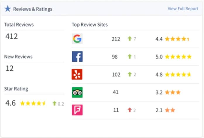 Review Site Listing Management Services | ReviewVio
